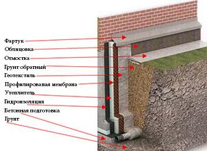 Гидроизоляция, теплоизоляция, наливные полы, герметики ...